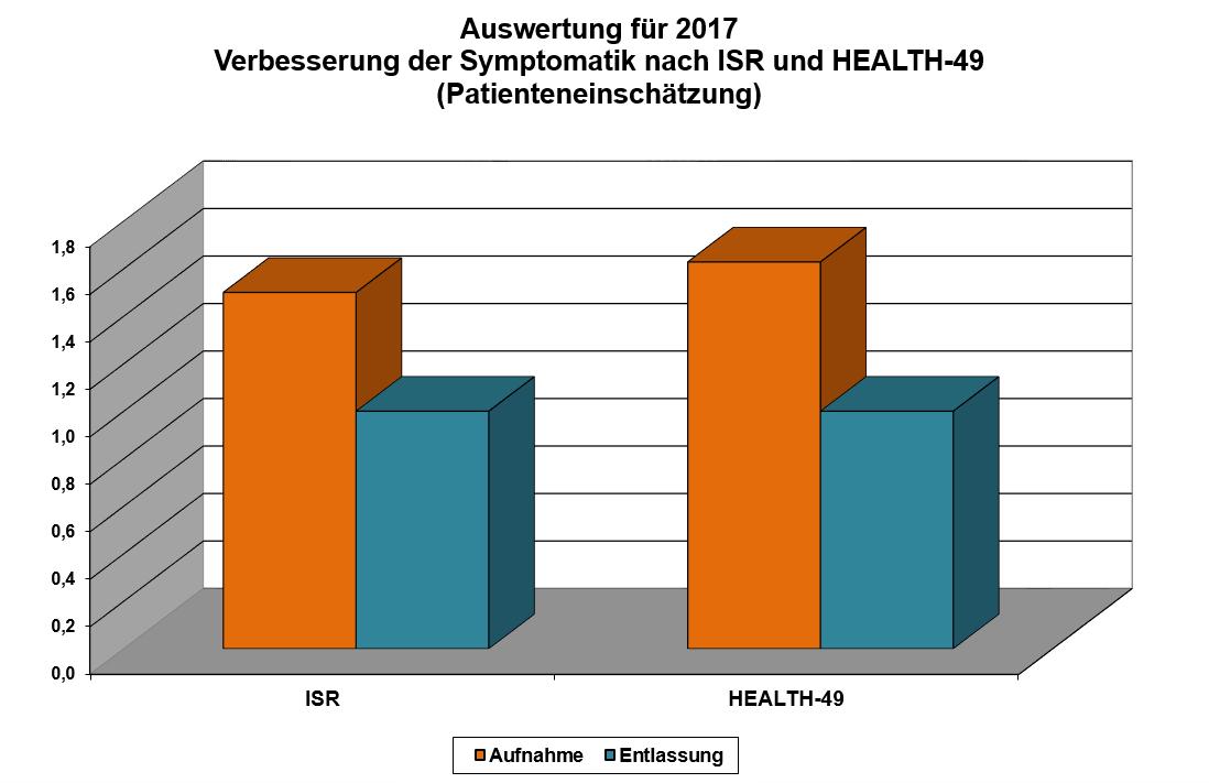 klinik-windach-patientenzufriedenheit-verbesserung-symptomatik-auswertung-2017