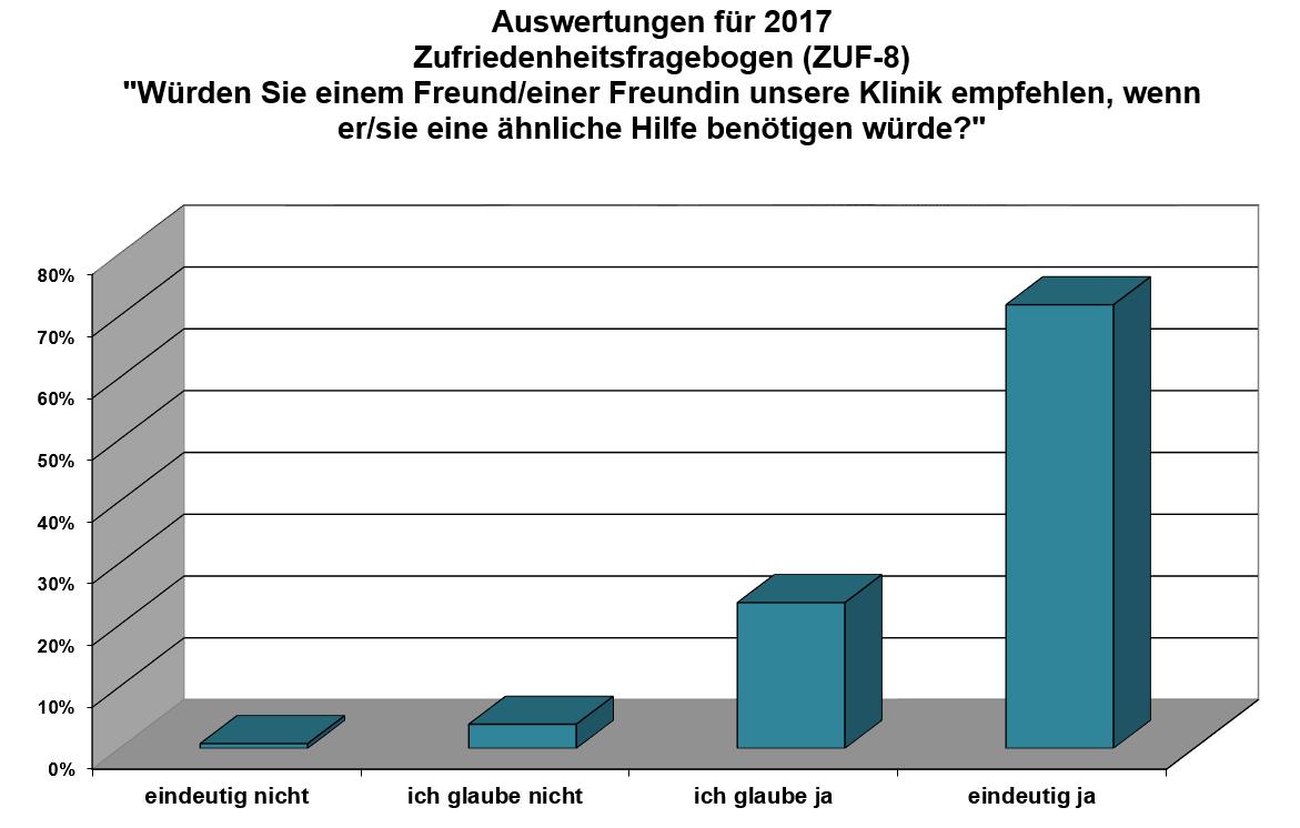 klinik-windach-patientenzufriedenheit-weiterempfehlung-auswertung-2017